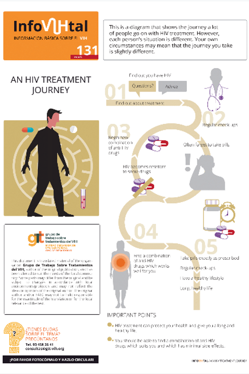 an HIV Treatment Journey - Russian