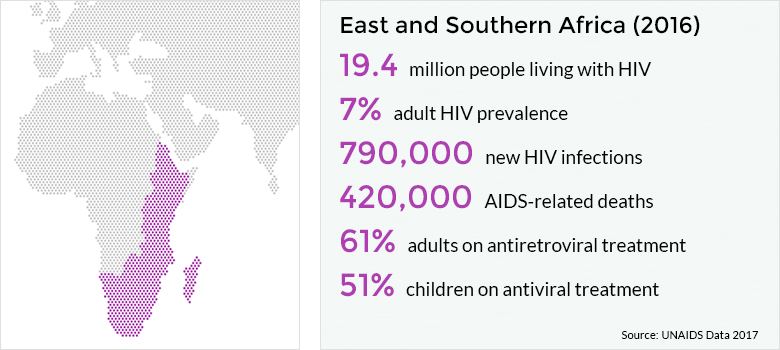 HIV AND AIDS IN EAST AND SOUTHERN AFRICA REGIONAL OVERVIEW