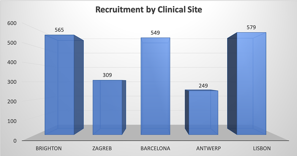 Recruitment by Clinical Site