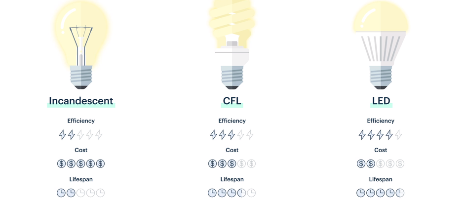Let's go through some of the top advantages of light emitting diode (LED) lighting technology.