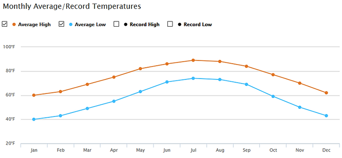 Monthly High & Low Temps On Hilton Head Island