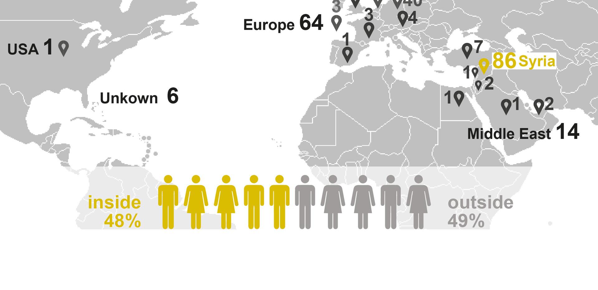 Survey Participators