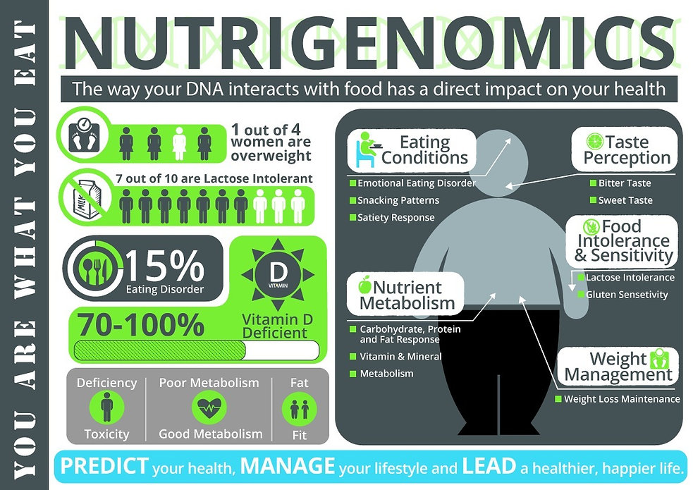 Nutrigenomics - Basic_edited.jpg