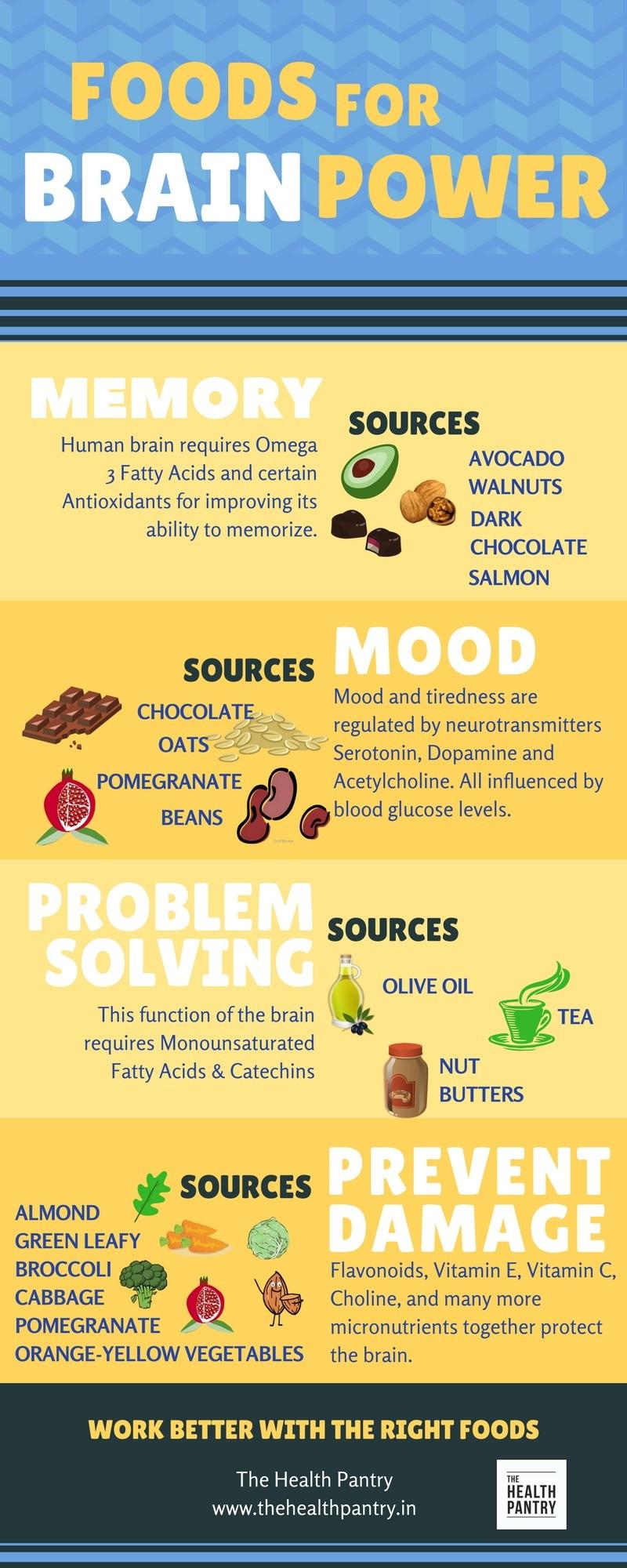 Foods for Brain Power - Khushboo Jain Tibrewala - Mumbai - The Health Pantry