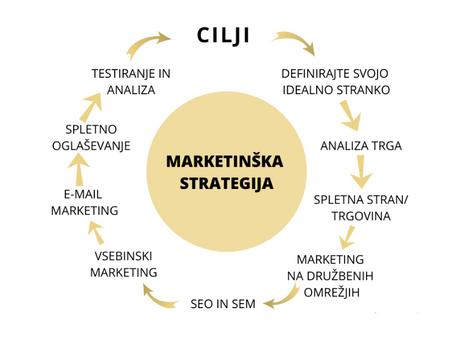 Kaj je vse potrebno za uspešno marketinško digitalno strategijo?