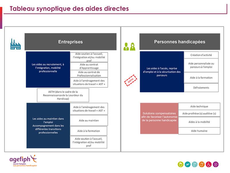 Les Nouvelles Aides Directes De L Agefiph Prith Normandie