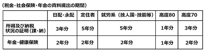 年金・税金表.png