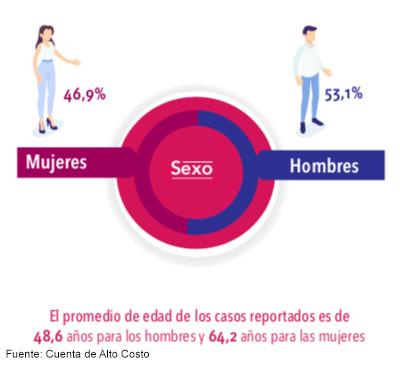 prevalencia de hepatitis C en hombres y mujeres