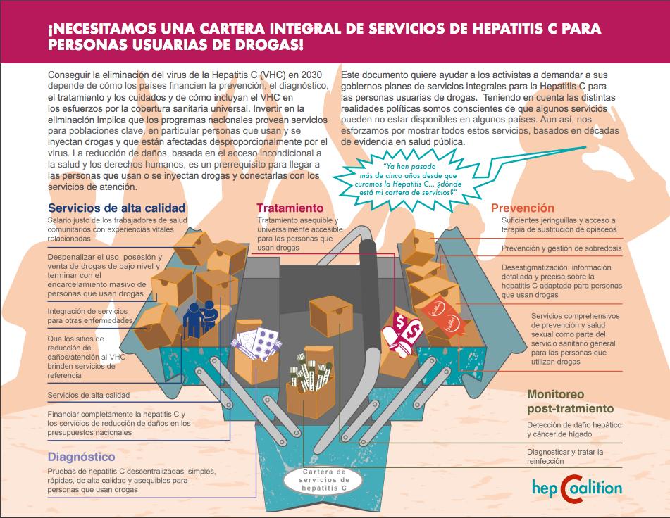 Cartera de servicios en hepatitis C para PID