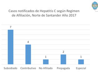 ¿Cuál es la situación epidemiológica de la Hepatitis C en Norte de Santander?