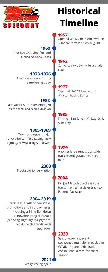 SoBo Speedway Historical Timeline.png