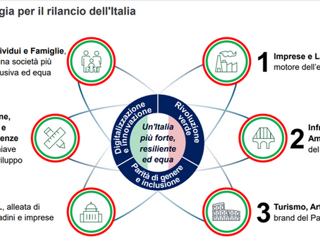 Italy Relaunch Plan 2020-2022 after Covid-19 emergency