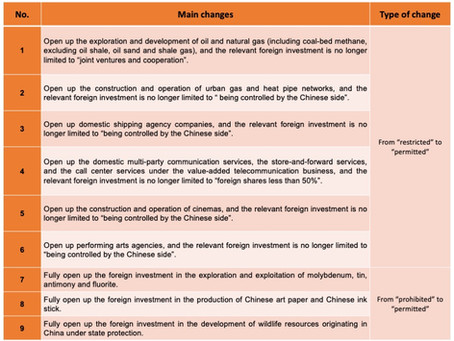Changes of Foreign Investment Policy in China