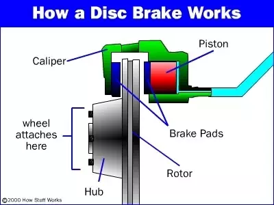 Understanding Your Vehicles Disc Brake System