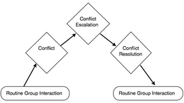 Patterns of Conflict Escalation and Deescalation