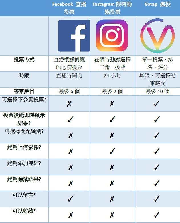不同社交媒體投票功能對比圖