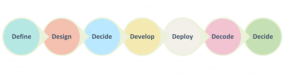 7 D's of Validation White.png