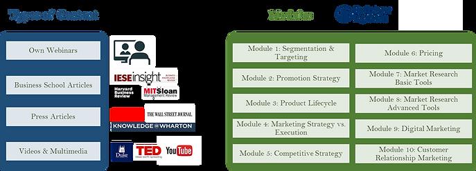 IMP Content & Modules.png