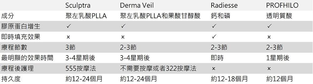 Leciel Medical-童顏針-四類-比較