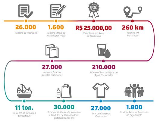 Infográfico da Corre Brasil 2016