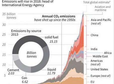 Climate Change Part 2