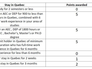 BREAKING NEWS: Quebec Skilled Workers new regulations starting August 2nd, 2018