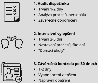 Schema_auditu_dispečinku.png.opt399x338