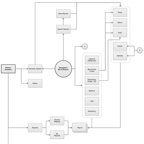 2. Flow Diagram