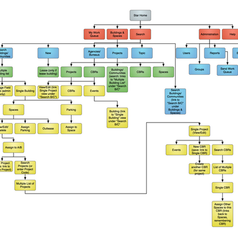 4. Legacy Flow Diagram
