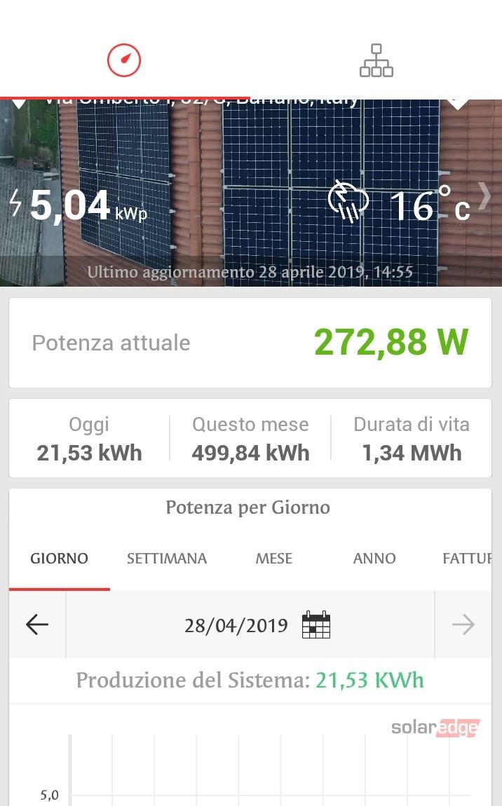 Impianto fotovoltaico Bergamo