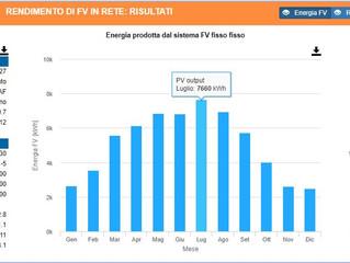 Nuovo impianto fotovoltaico Sunpower a Muggiò (Mb) da KWp 49,70