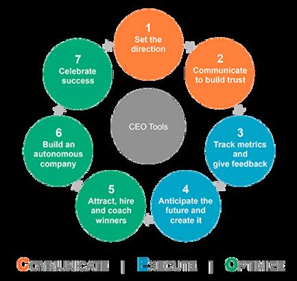 CEOBusinessSystem.png