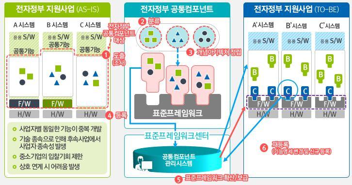 `전자정부 표준프레임워크` 공공IT 적용 50% 돌파