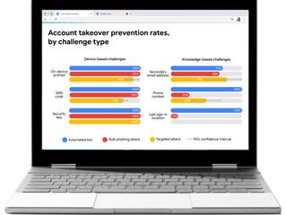 Is Google Workspace (G Suite) secure?