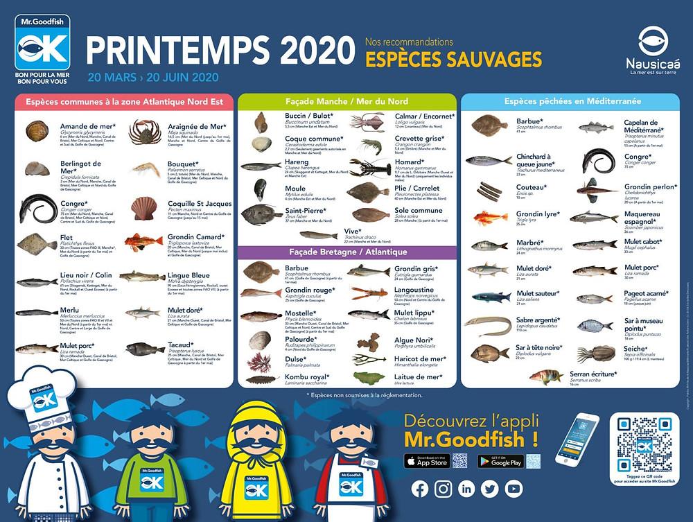 Liste des espèces sauvages de poisson menacés