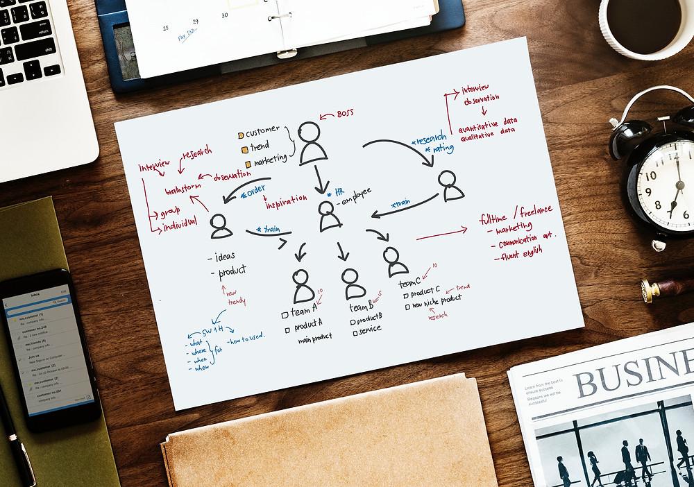 Graphique avec organigramme d'une entreprise