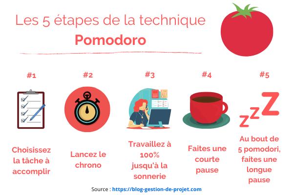 Les 5 étapes de la technique Pomodoro