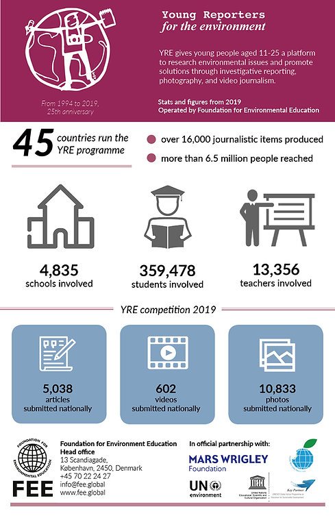 YRE stats infographic 2019.jpg
