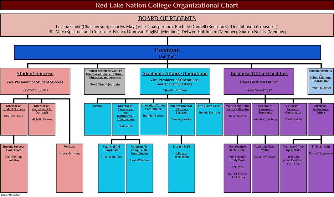 RLNC Organization Chart 8.16.21.jpg