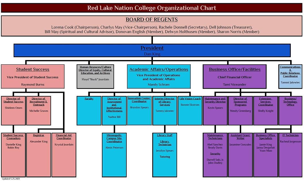 RLNC Org Chart 5.25.2021.jpg