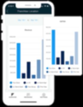 Know your EBITDA, margin and Revenue