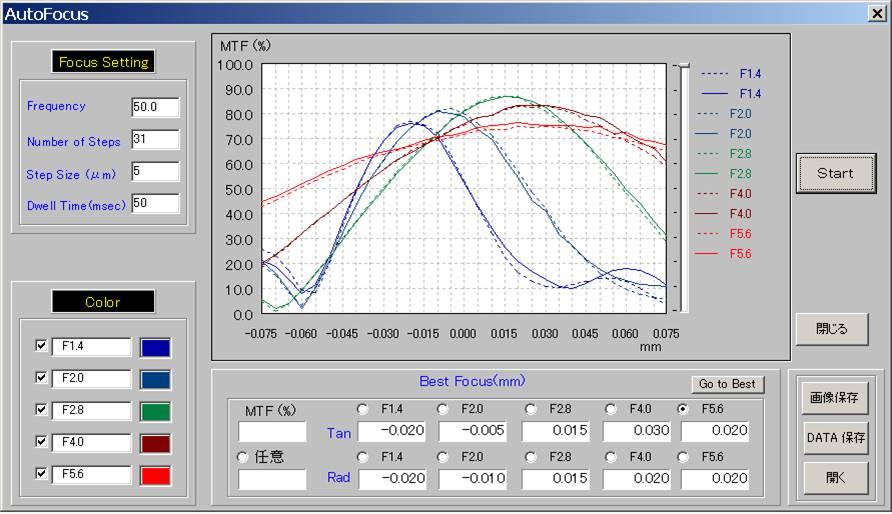 조리개 조절 MTF data.jpg