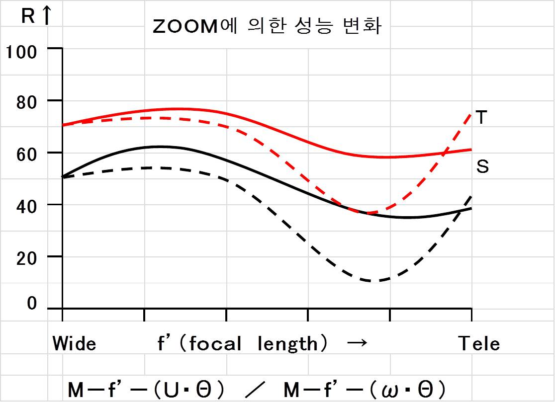 Zoom에 의한 MTF data 변화 .jpg