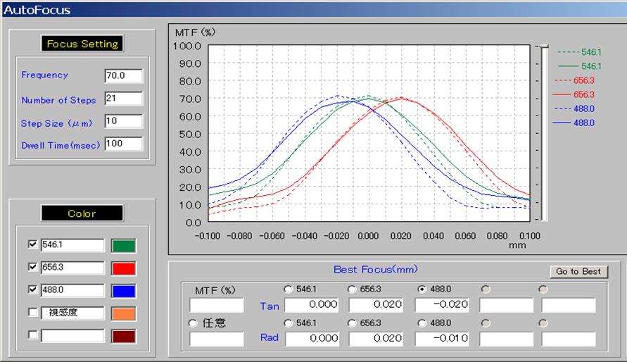 색수차측정 data