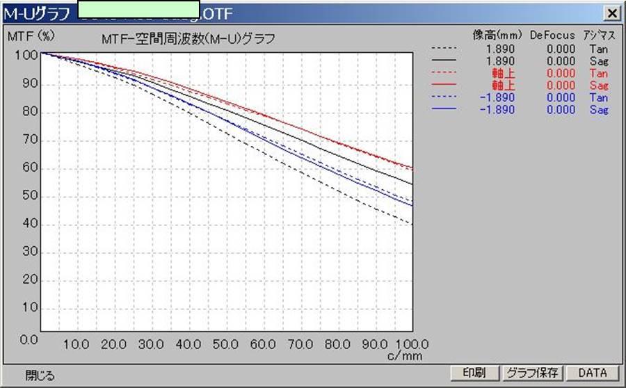 MTF  기본 측정 그래프.jpg