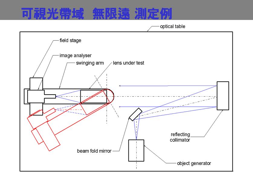 가시광선영역 무한원 측정 시스템 구성
