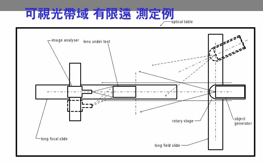 가시광선영역 유한원 측정 시스템 구성