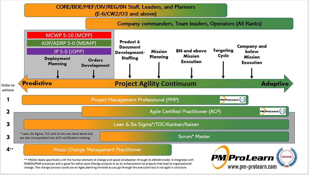 Flow between predictive and agile work in military operations