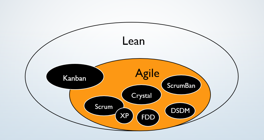 Most Common Agile Methodologies Image