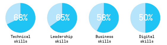 Pulse of the Profession Results Image